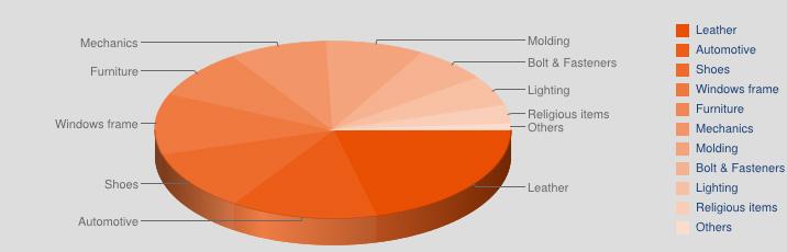 grafico_settori-galvanica_en